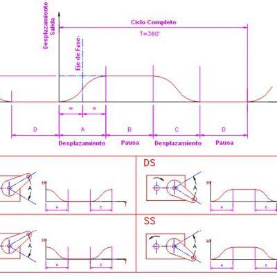 Ciclo actuador mecánico oscilante